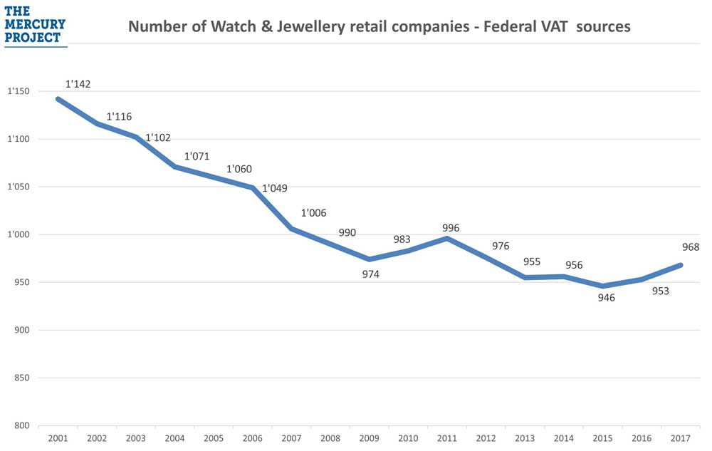 Number-of-W&J-retail-companies