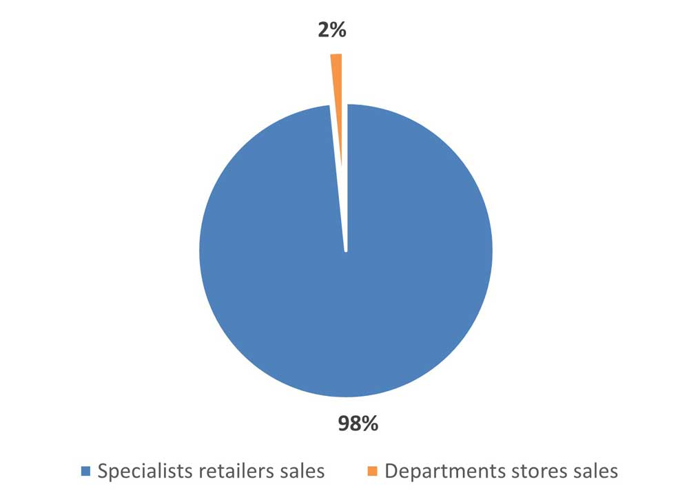 Specialists-&-Department-stores-market-shares