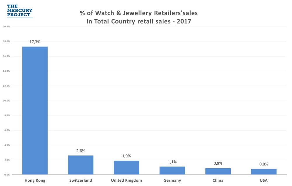 %-W&J-sales-in-Total-country-retail-sales